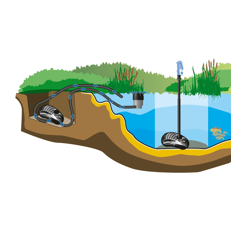 Heissner filterpumpe aqua craft synchron eco 2 39 100 l h 0 for Obi filterpumpe